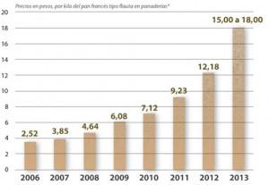 precio-del-pan-mayo-2013