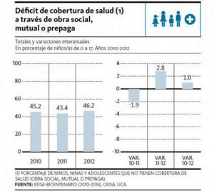 estadística-cobertura-médica